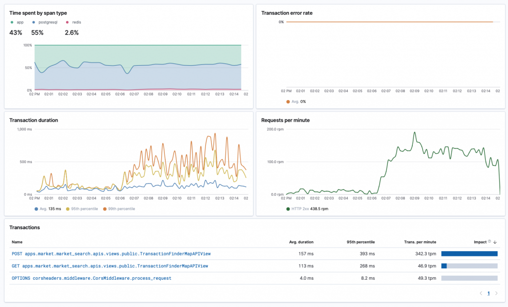 Our API can handle 100x the traffic without performance issues.